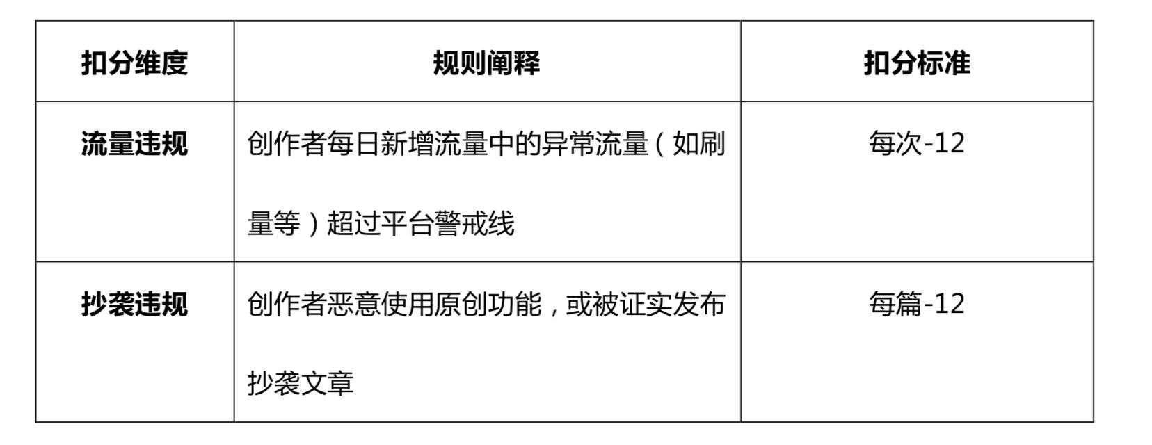 """搜狐号积分荣耀登陆!""""狐狸勋章""""等你解锁!"""