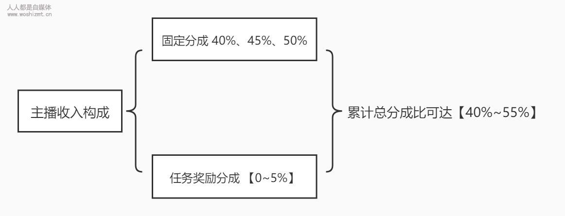 抖音火山版直播分成政策(2020.3.1)